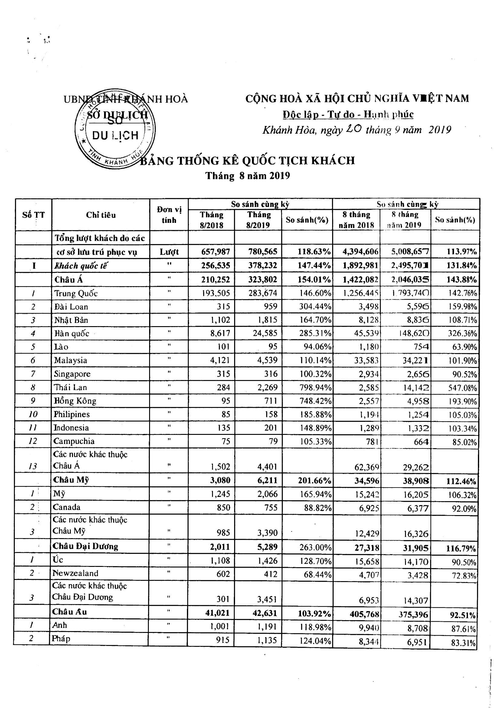 Số liệu thống kê chi tiết du lịch tỉnh Khánh Hòa 2019